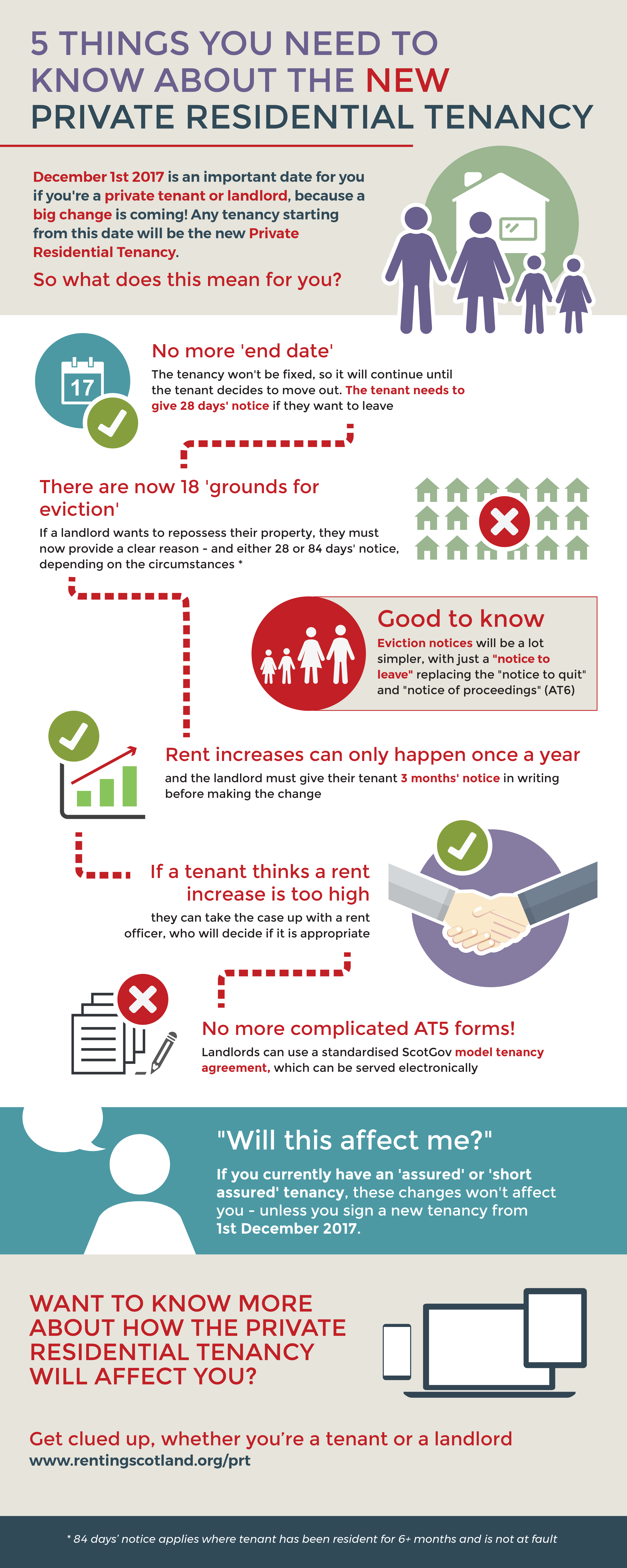 Know Your Rights New Private Tenancy Agreements Introduced