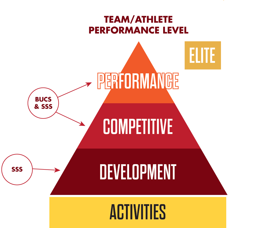 personal attributes and sports participation Results of the data gathered showed that there is a weak relationship between personal attributes and sports participation personal attributes of a good.